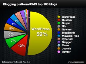 logiciel utilisé par les plus gros blogs